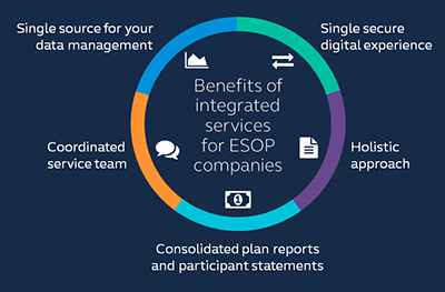 Customer care: Our full-service approach - benefits of integrated services for ESOP companies